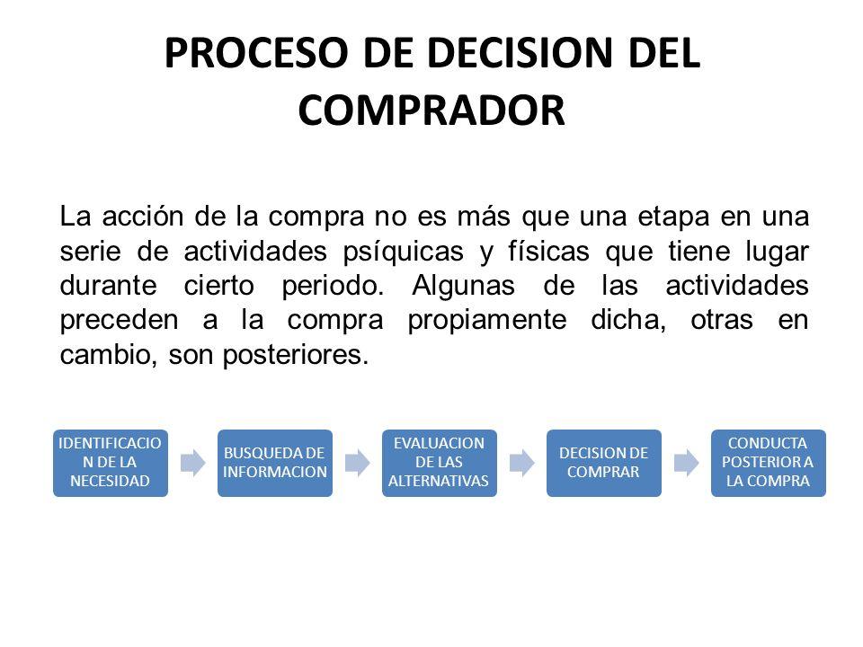 PROCESO DE DECISION DEL COMPRADOR