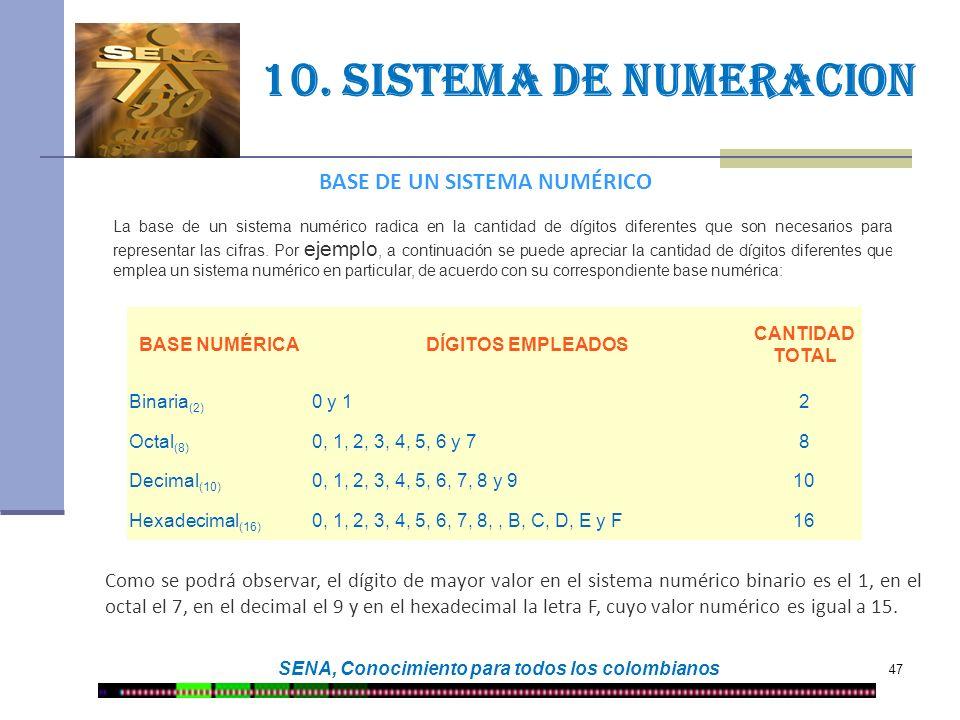 10. Sistema de numeracion BASE DE UN SISTEMA NUMÉRICO
