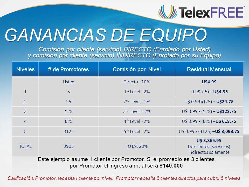GANANCIAS DE EQUIPO Comisión por cliente (servicio) DIRECTO (Enrolado por Usted)