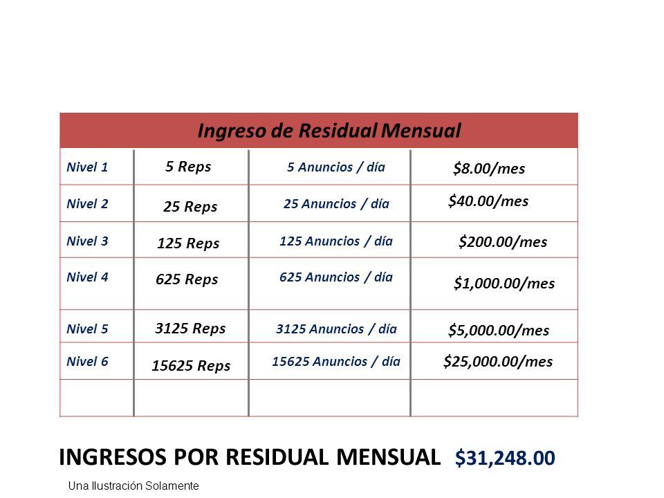 INGRESOS POR RESIDUAL MENSUAL $31,248.00