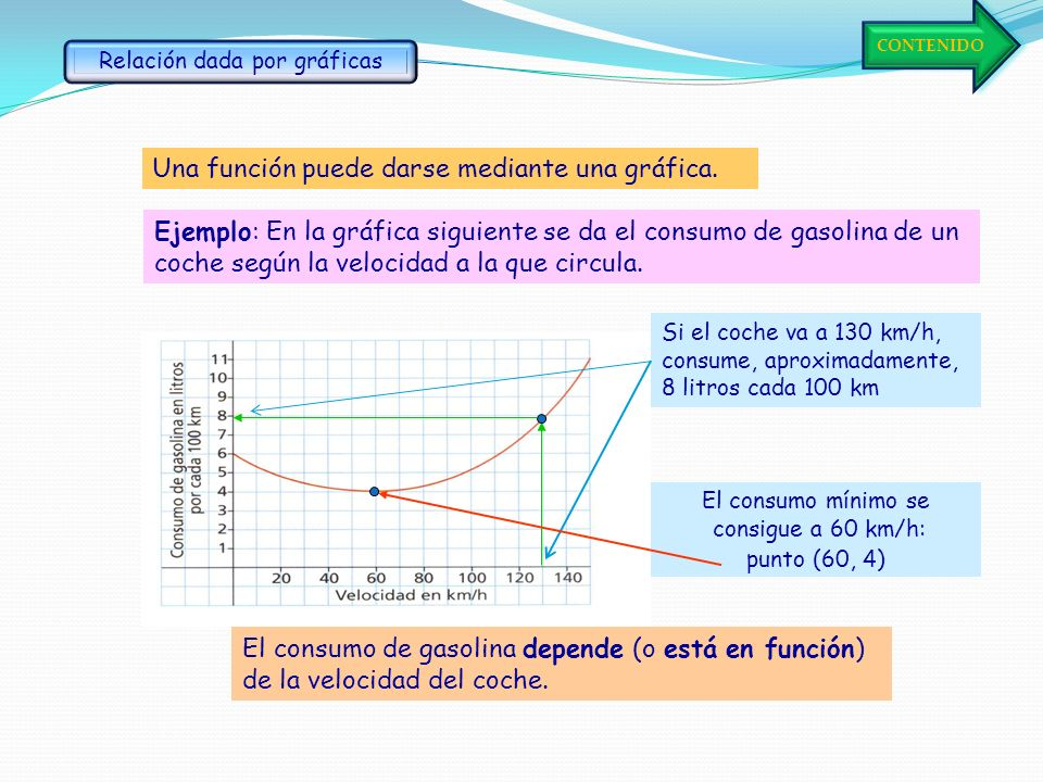 Relación dada por gráficas