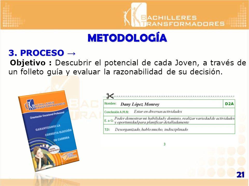 METODOLOGÍA 3. PROCESO → Objetivo : Descubrir el potencial de cada Joven, a través de un folleto guía y evaluar la razonabilidad de su decisión.