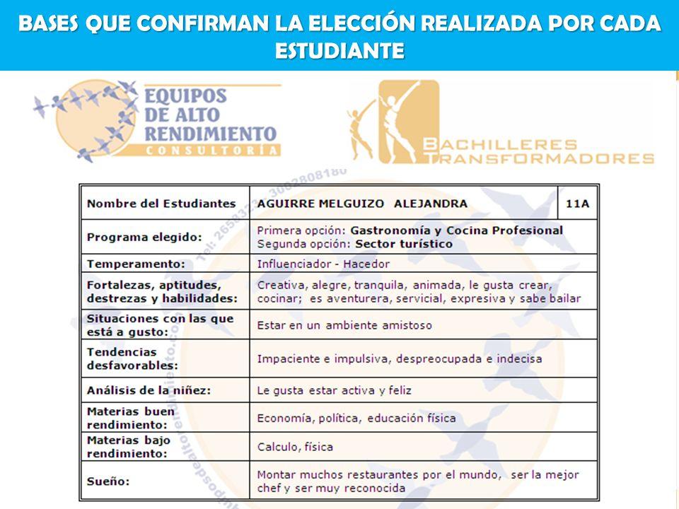 BASES QUE CONFIRMAN LA ELECCIÓN REALIZADA POR CADA ESTUDIANTE