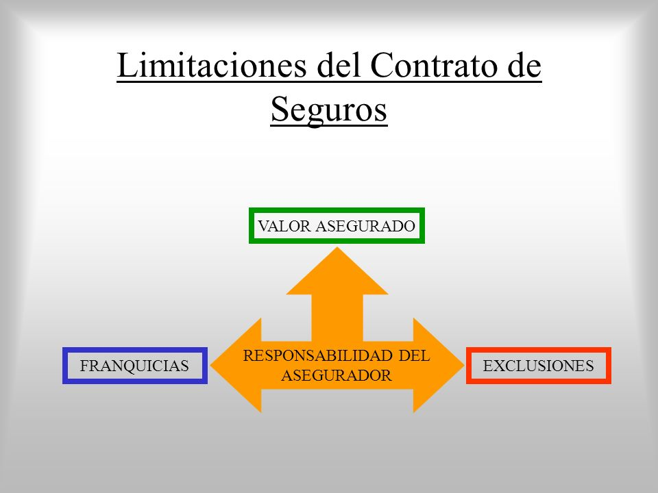 Limitaciones del Contrato de Seguros