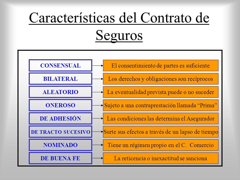 Características del Contrato de Seguros