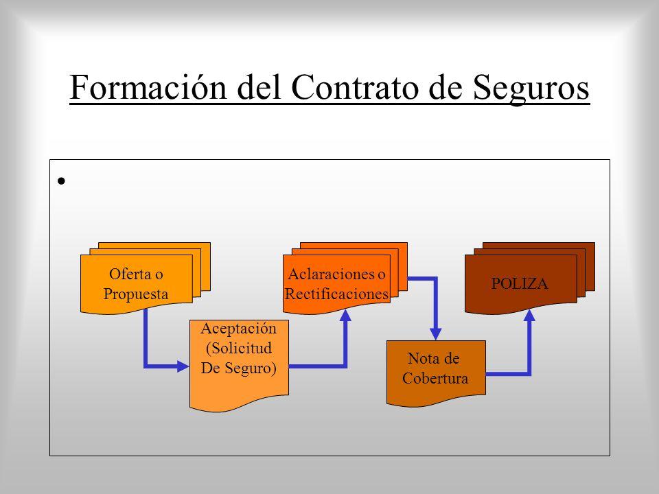Formación del Contrato de Seguros