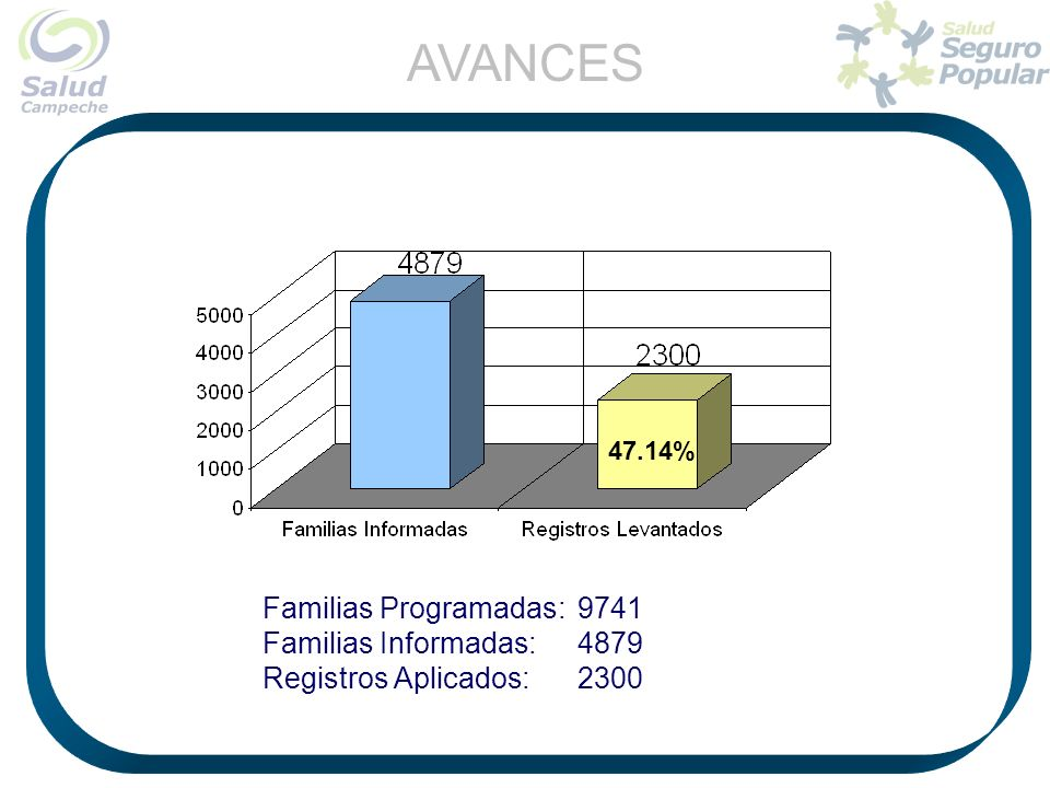 AVANCES Familias Programadas: 9741 Familias Informadas: 4879