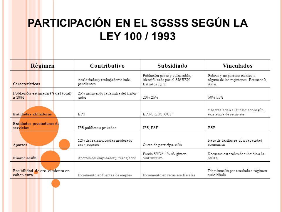 PARTICIPACIÓN EN EL SGSSS SEGÚN LA LEY 100 / 1993