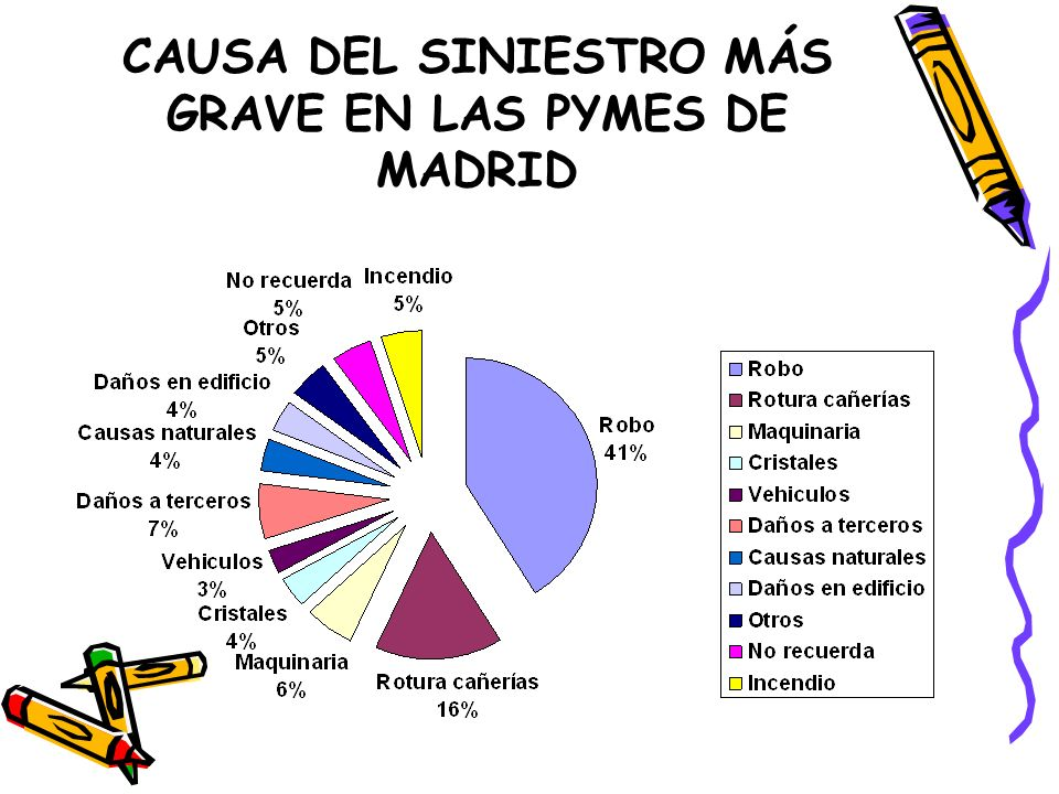 CAUSA DEL SINIESTRO MÁS GRAVE EN LAS PYMES DE MADRID
