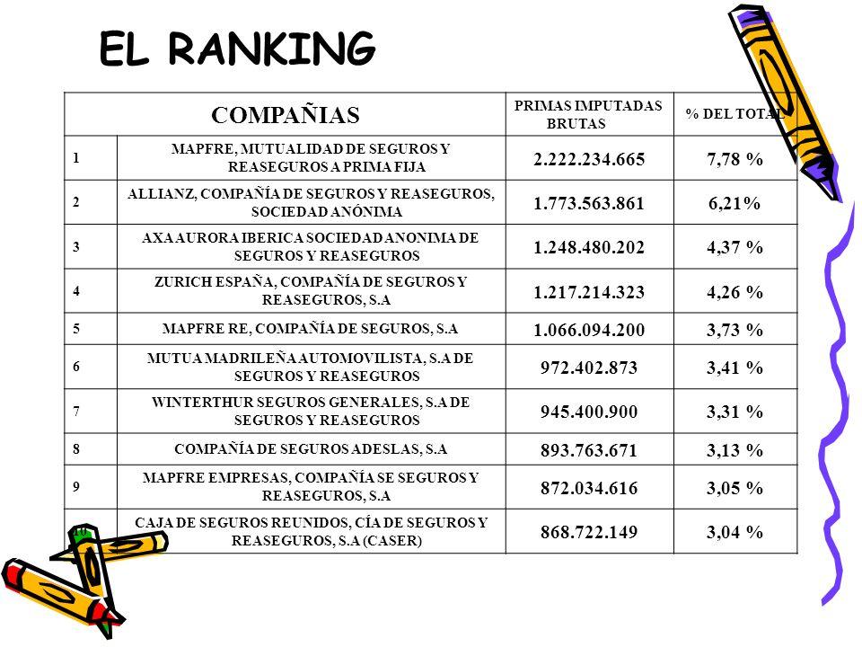 EL RANKING COMPAÑIAS 2.222.234.665 7,78 % 1.773.563.861 6,21%