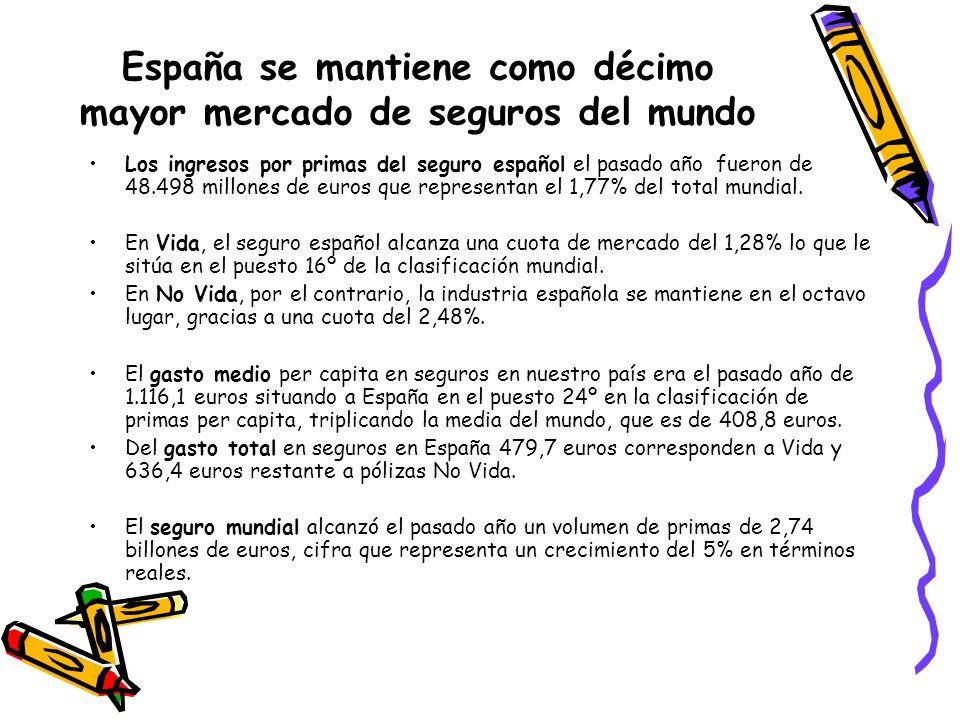 España se mantiene como décimo mayor mercado de seguros del mundo
