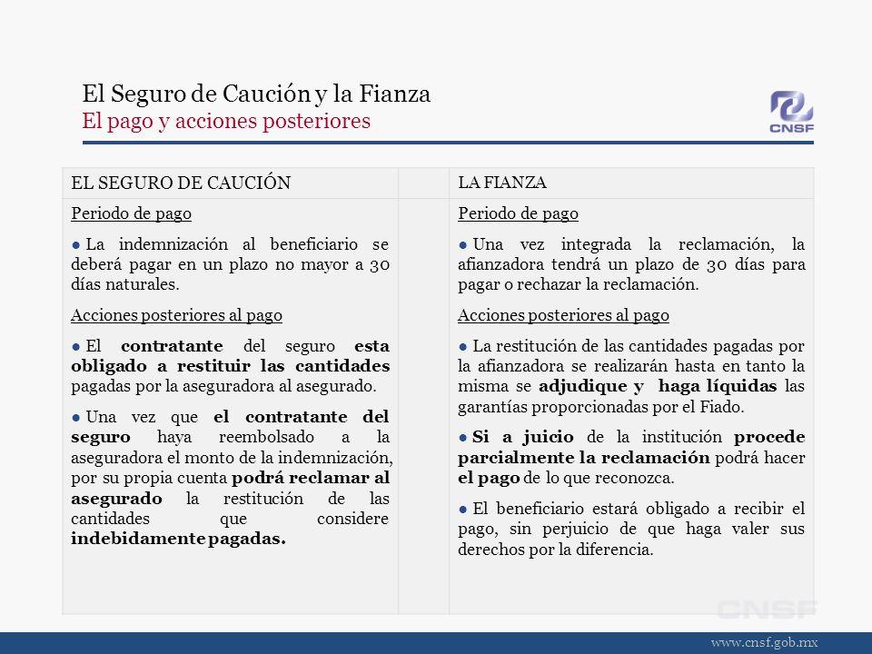 El Seguro de Caución y la Fianza El pago y acciones posteriores