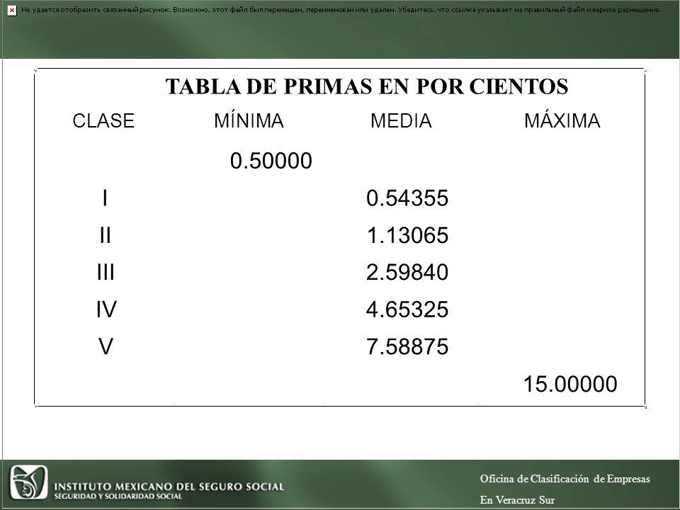 TABLA DE PRIMAS EN POR CIENTOS