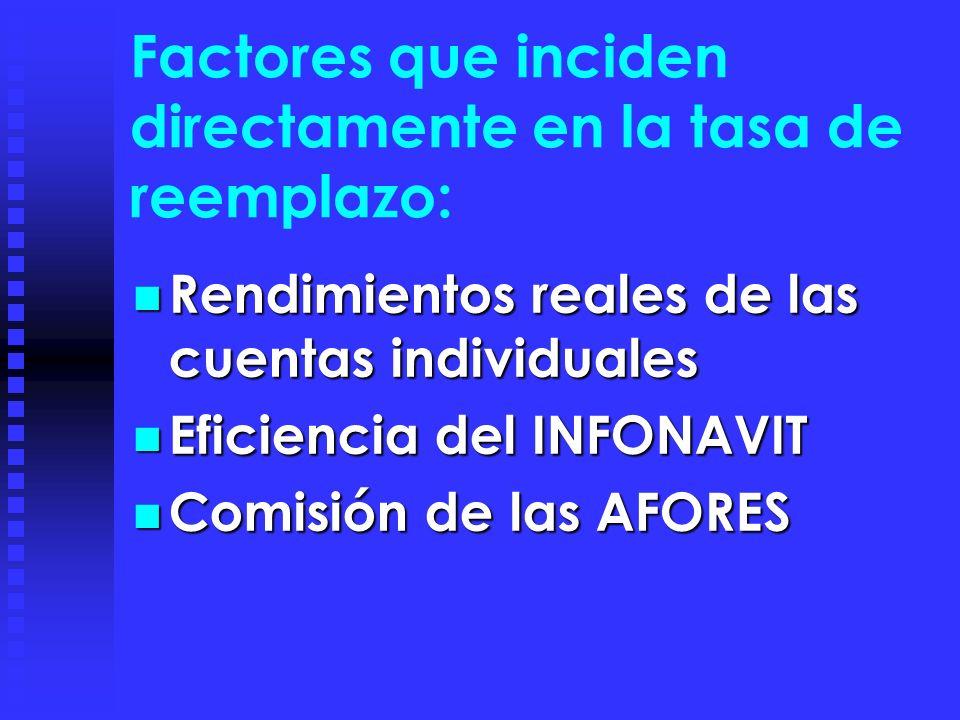 Factores que inciden directamente en la tasa de reemplazo: