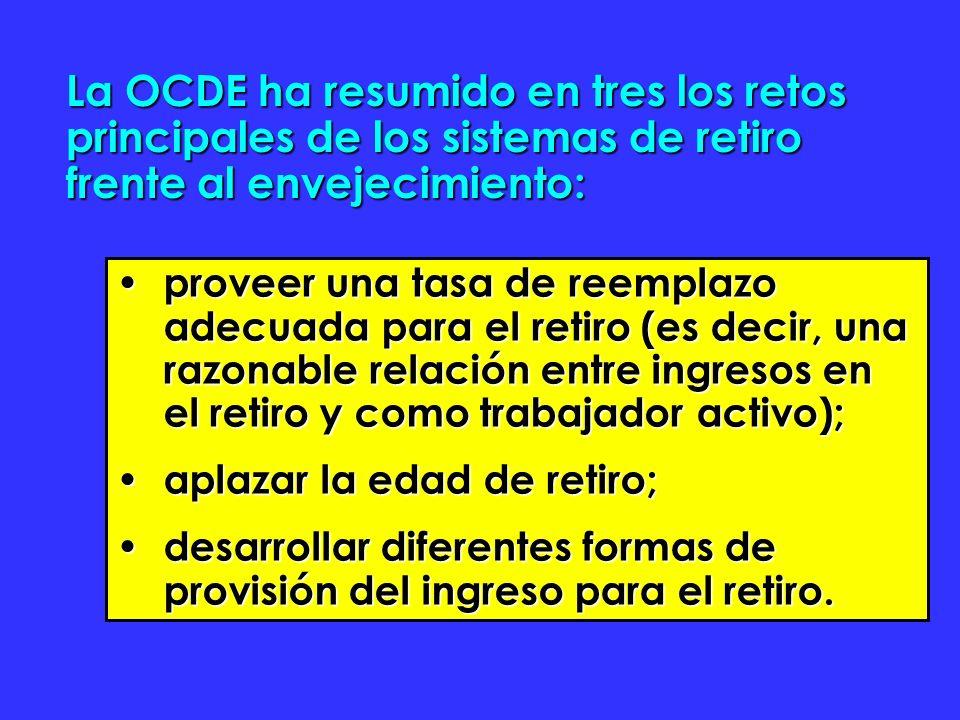 La OCDE ha resumido en tres los retos principales de los sistemas de retiro frente al envejecimiento: