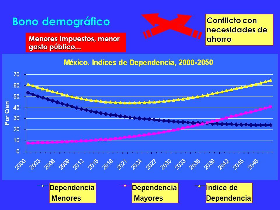 Bono demográfico Conflicto con necesidades de ahorro Dependencia