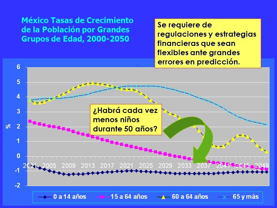 México Tasas de Crecimiento de la Población por Grandes Grupos de Edad, 2000-2050