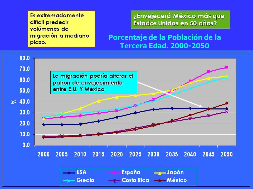 Porcentaje de la Población de la Tercera Edad. 2000-2050