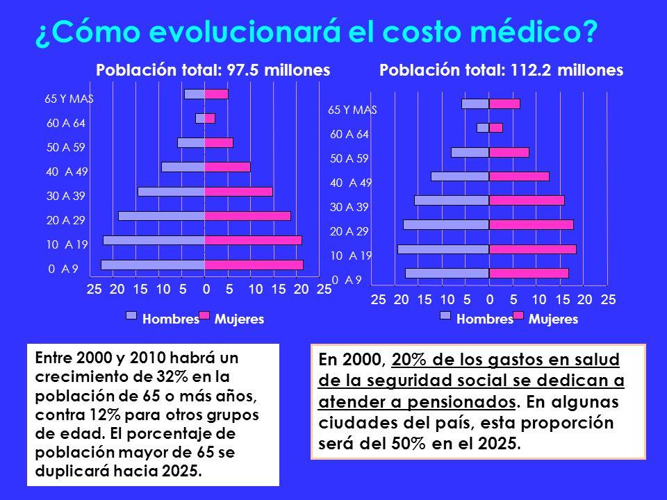 ¿Cómo evolucionará el costo médico