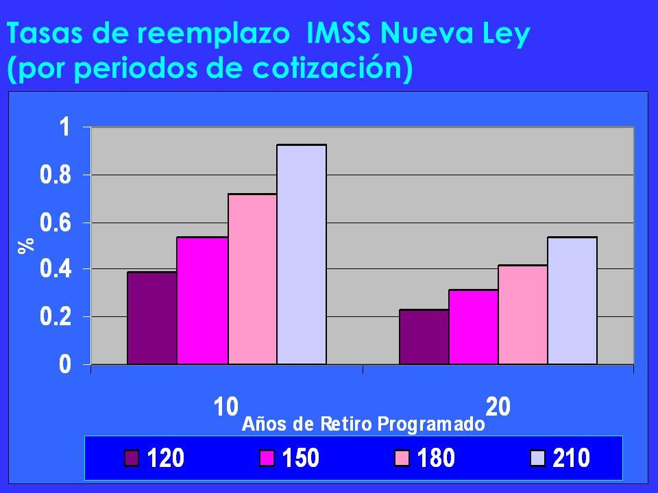 Tasas de reemplazo IMSS Nueva Ley (por periodos de cotización)