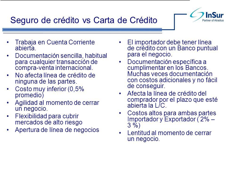 Seguro de crédito vs Carta de Crédito