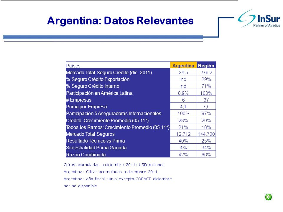Argentina: Datos Relevantes