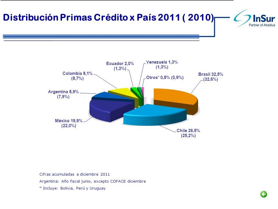 Distribución Primas Crédito x País 2011 ( 2010)