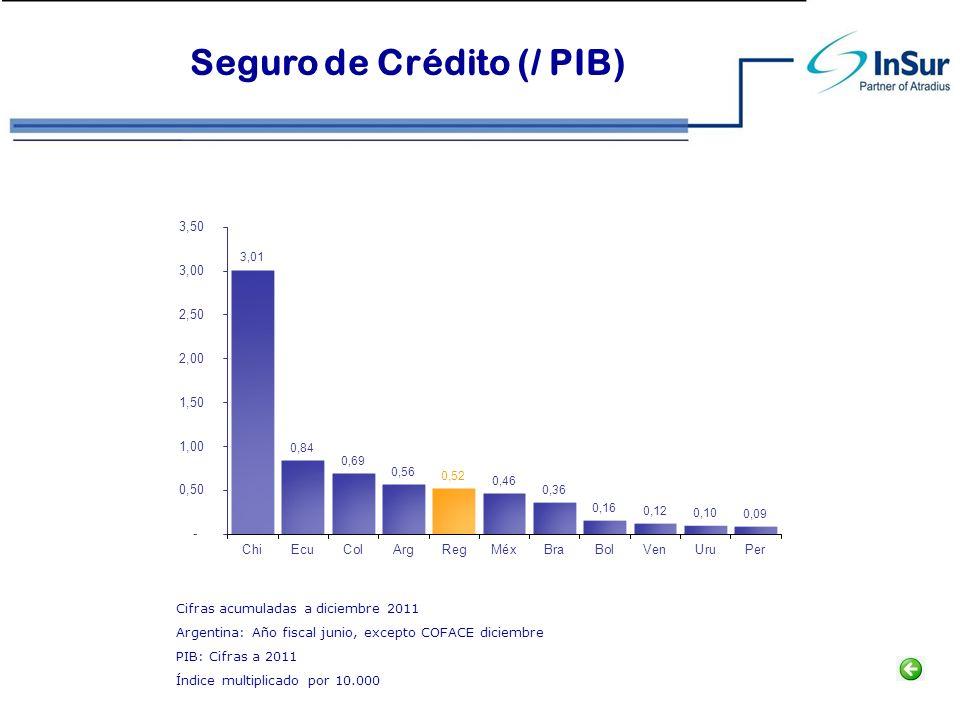Seguro de Crédito (/ PIB)