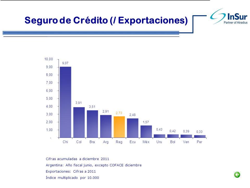 Seguro de Crédito (/ Exportaciones)