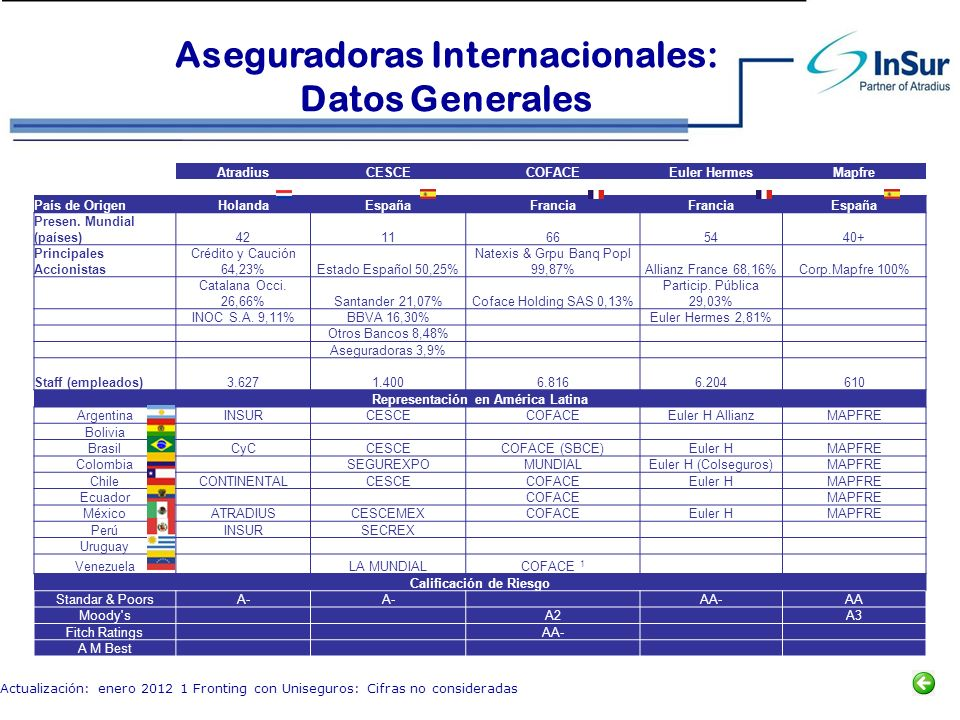 Aseguradoras Internacionales: Datos Generales