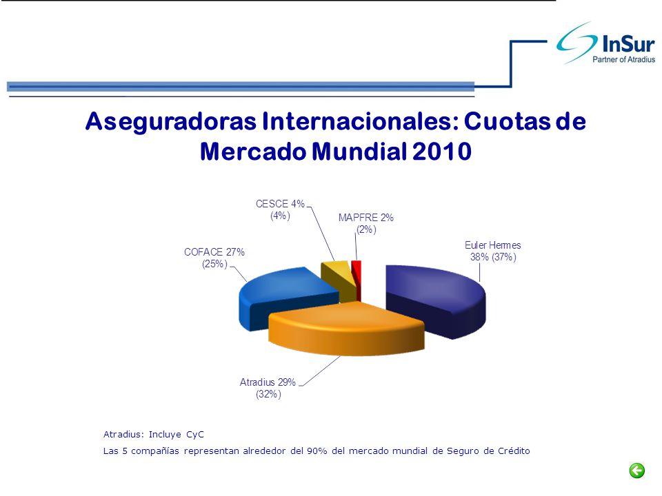 Aseguradoras Internacionales: Cuotas de Mercado Mundial 2010