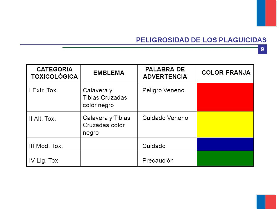 PALABRA DE ADVERTENCIA CATEGORIA TOXICOLÓGICA