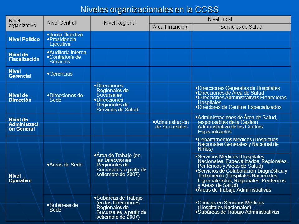 Niveles organizacionales en la CCSS