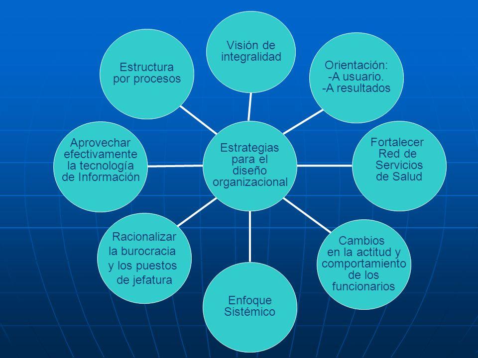 Visión de integralidad. Estructura. por procesos. Orientación: -A usuario. -A resultados. Aprovechar.