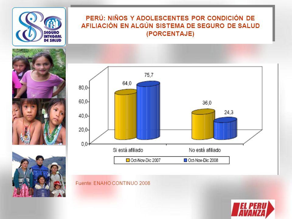 PERÚ: NIÑOS Y ADOLESCENTES POR CONDICIÓN DE AFILIACIÓN EN ALGÚN SISTEMA DE SEGURO DE SALUD (PORCENTAJE)