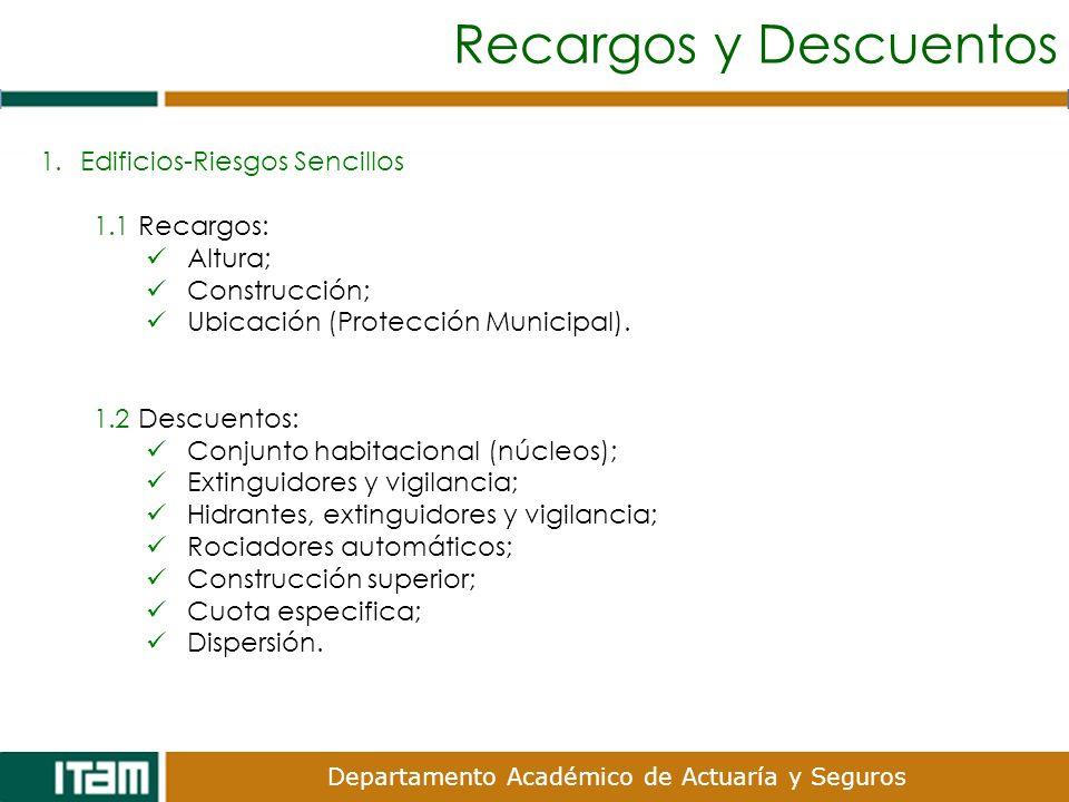Recargos y Descuentos Edificios-Riesgos Sencillos 1.1 Recargos: