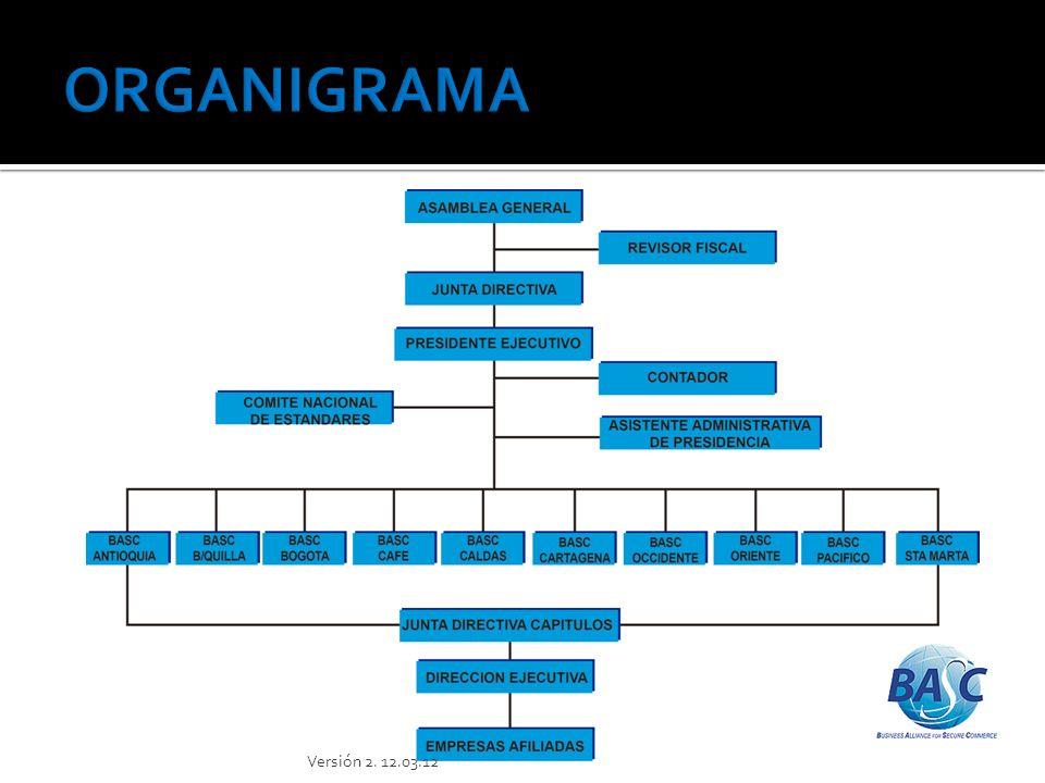 ORGANIGRAMA Versión 2. 12.03.12