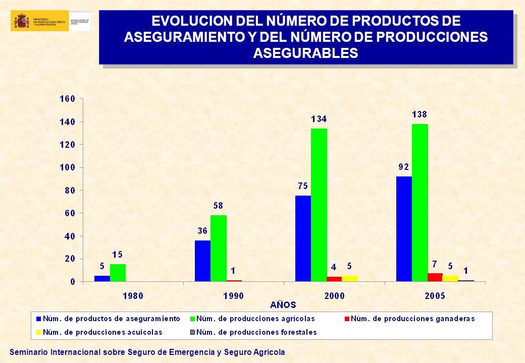 EVOLUCION DEL NÚMERO DE PRODUCTOS DE ASEGURAMIENTO Y DEL NÚMERO DE PRODUCCIONES ASEGURABLES