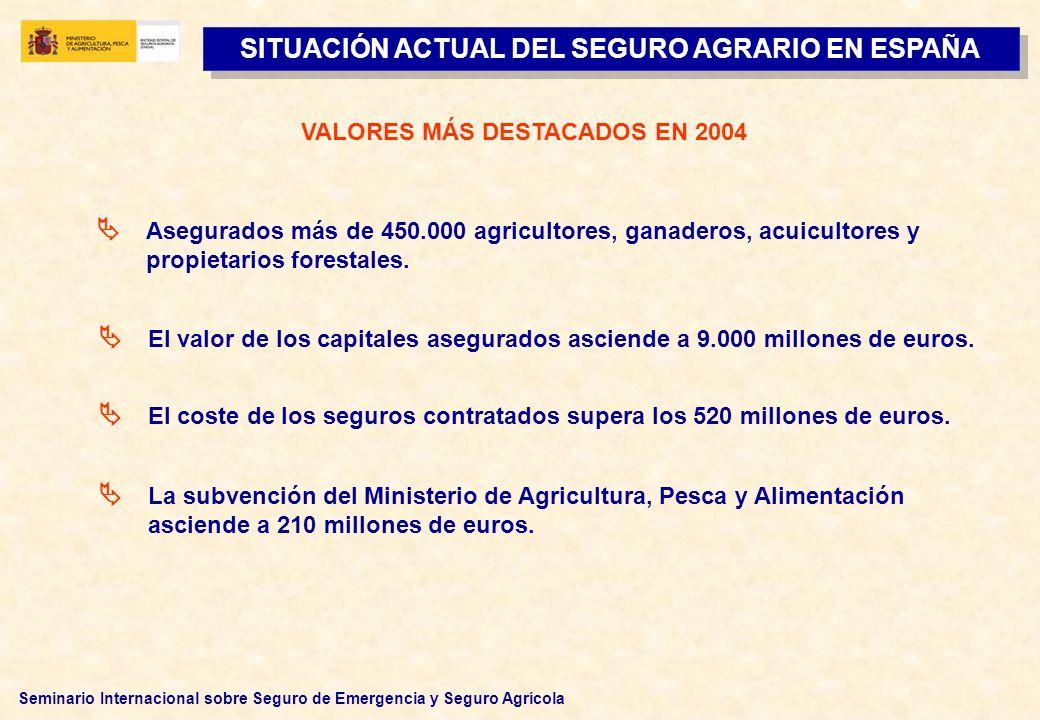 SITUACIÓN ACTUAL DEL SEGURO AGRARIO EN ESPAÑA