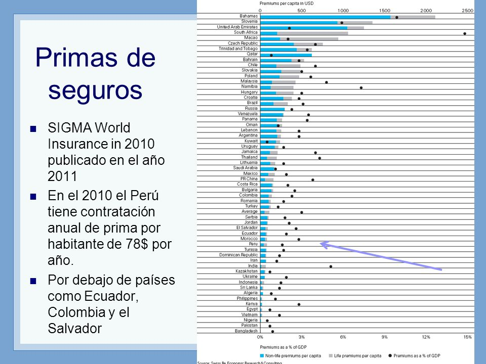Primas de seguros SIGMA World Insurance in 2010 publicado en el año 2011.