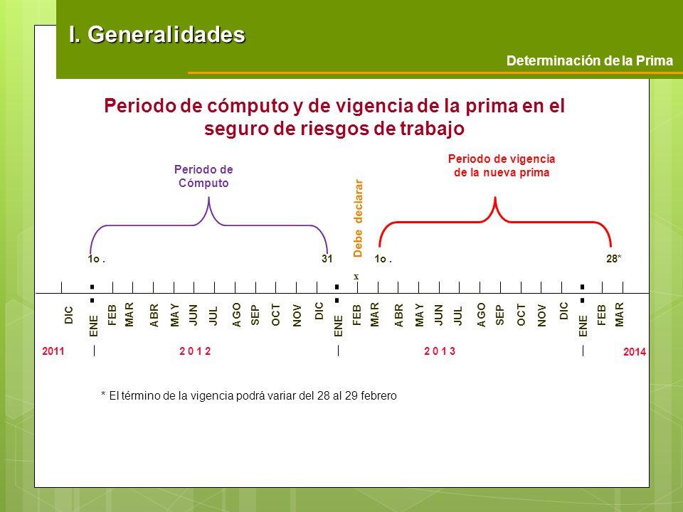I. Generalidades Determinación de la Prima. Periodo de cómputo y de vigencia de la prima en el seguro de riesgos de trabajo.