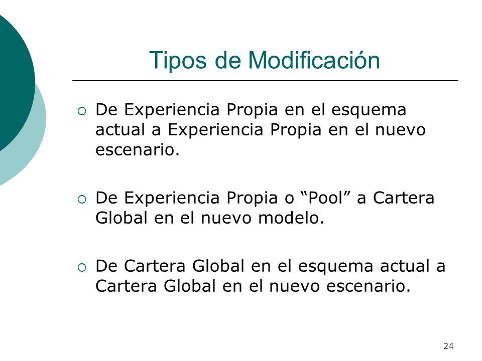 Tipos de Modificación De Experiencia Propia en el esquema actual a Experiencia Propia en el nuevo escenario.