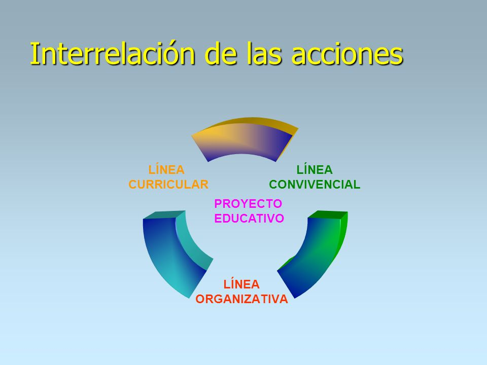 Interrelación de las acciones