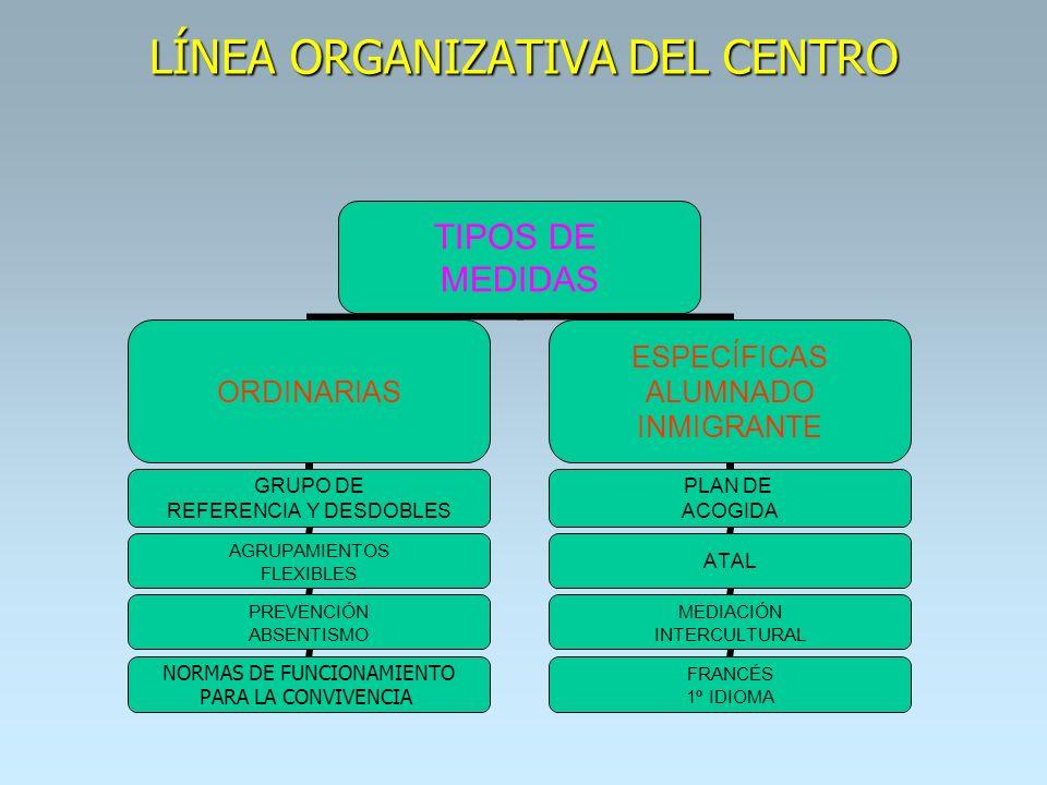 LÍNEA ORGANIZATIVA DEL CENTRO