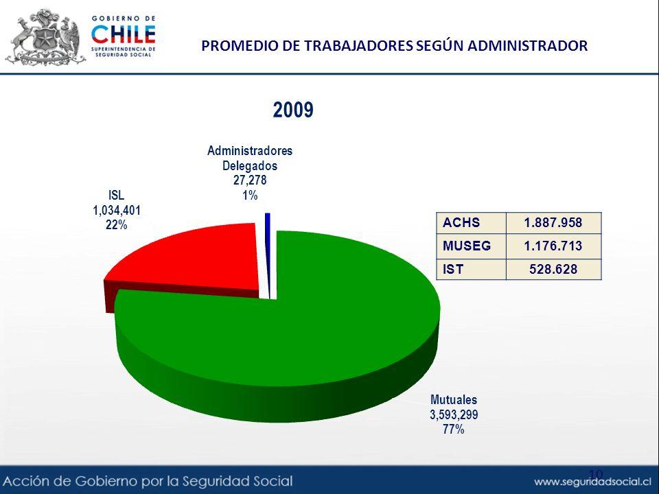 PROMEDIO DE TRABAJADORES SEGÚN ADMINISTRADOR