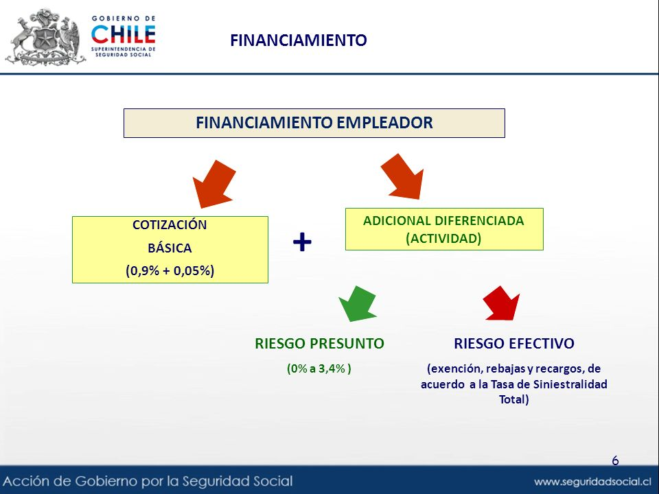 Financiamiento empleador ADICIONAL DIFERENCIADA (ACTIVIDAD)