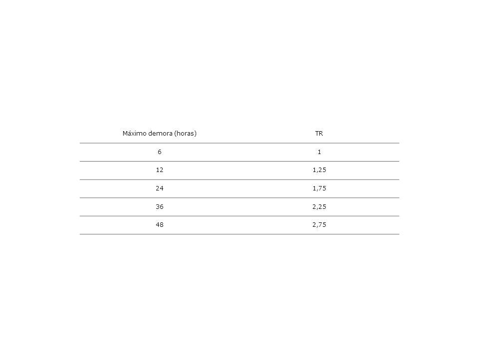 Máximo demora (horas) TR 6 1 12 1,25 24 1,75 36 2,25 48 2,75