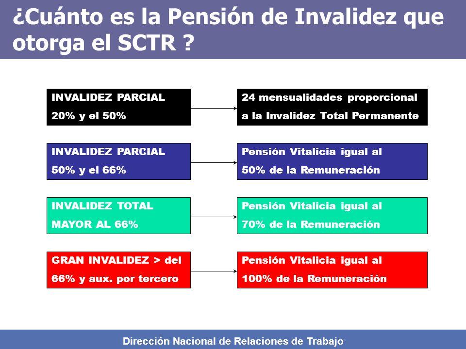 ¿Cuánto es la Pensión de Invalidez que otorga el SCTR