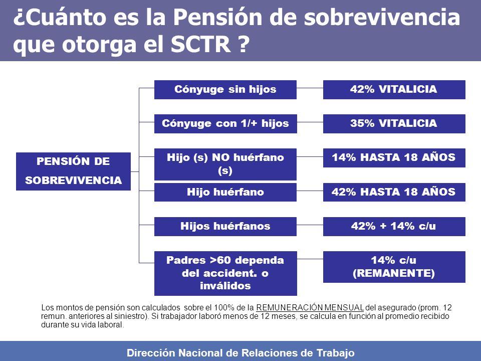 ¿Cuánto es la Pensión de sobrevivencia que otorga el SCTR