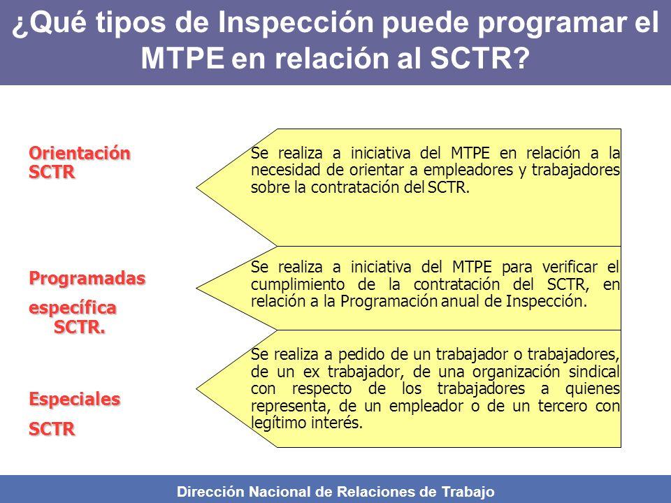 ¿Qué tipos de Inspección puede programar el MTPE en relación al SCTR